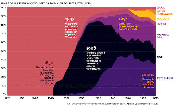 Energia renovável no topo deste gráfico correspondendo a cerca de 5% do consumo