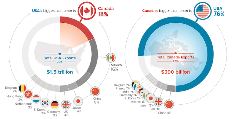 Estados Unidos compra mais de 3 quartos de tudo que o Canadá exporta