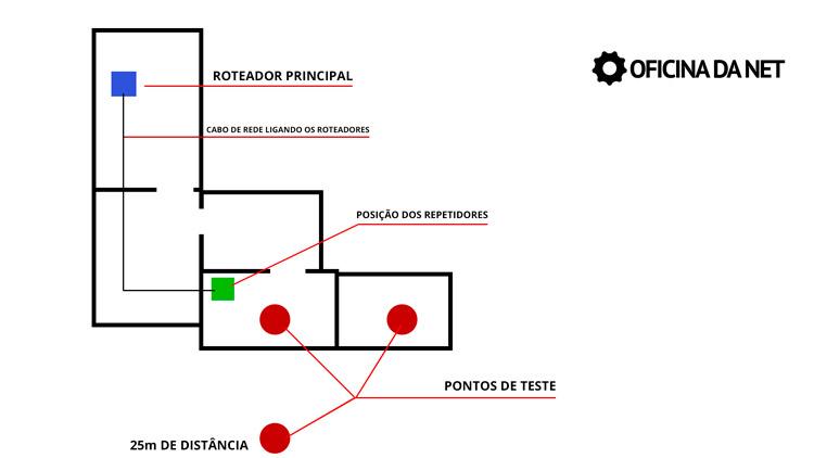 Esboço de testes e posições do roteador e repetidores