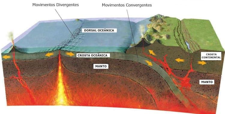 Movimento das Placas Tectônicas que causa terremotos