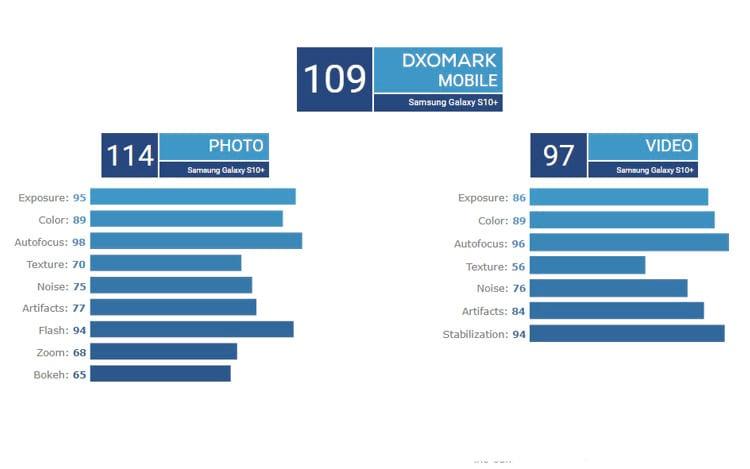 Resultados dos testes DxOMark - Samsung Galaxy S10+