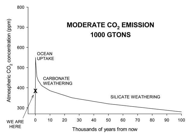 Concentrações de dióxido de carbono no ar em um cenário de emissões moderadas.