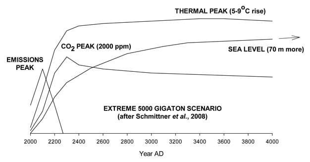 Detalhe dos primeiros 2000 anos de um cenário de emissões extremas, mostrando respostas desfasadas das concentrações atmosféricas de CO2, temperaturas e nível do mar.