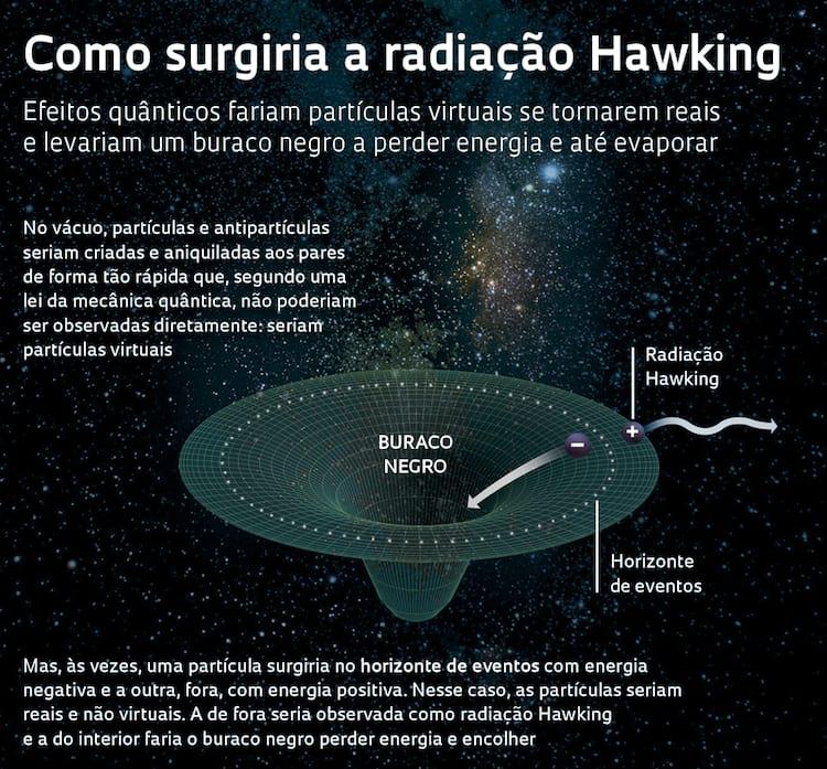 Radiação Hawking
