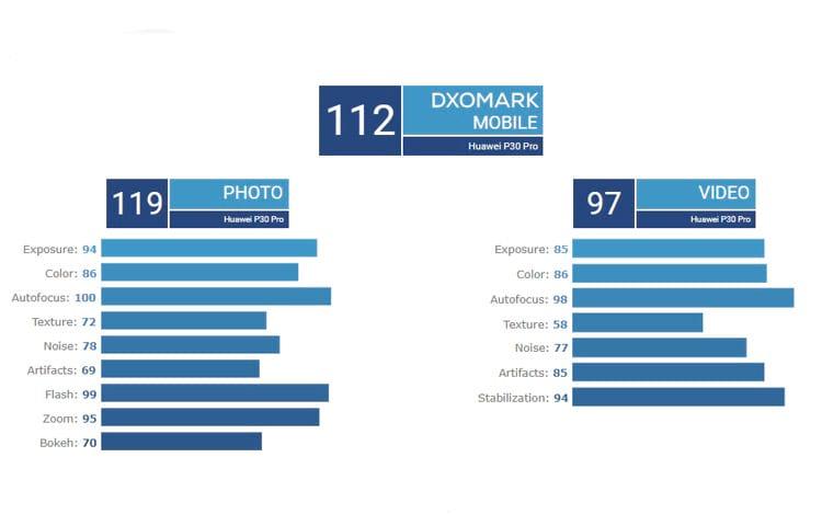Resultados obtidos pelo Huawei P30 Pro nos testes do DxOMark