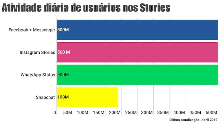 Números de usuários ativos diariamente nos Stories