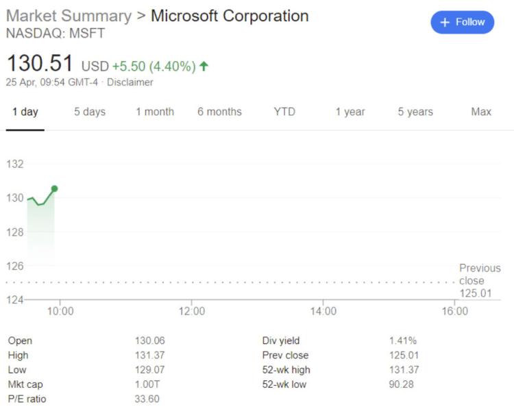 Grafico de ações da Microsoft subindo