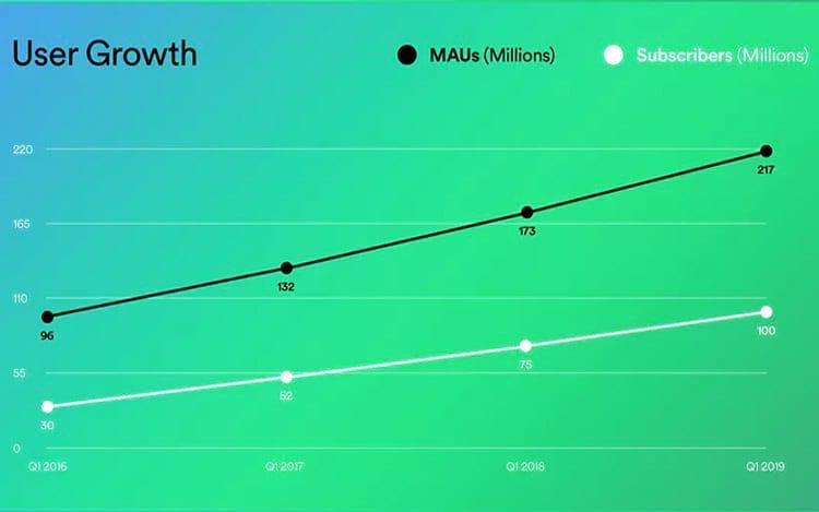 O Spotify agora tem 100 milhões de assinantes pagos e 217 milhões de usuários ativos mensais no total.