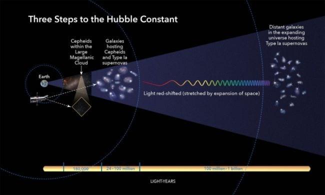 Esta ilustração mostra os três passos básicos que os astrônomos usam para calcular a rapidez com que o universo se expande ao longo do tempo, um valor chamado de constante de Hubble. Todas as etapas envolvem a construção de uma forte escada de distância cósmica, começando medindo distâncias precisas até galáxias próximas e, em seguida, movendo-se para galáxias cada vez mais distantes. Essa escada é uma série de medições de diferentes tipos de objetos astronômicos com um brilho intrínseco que os pesquisadores podem usar para calcular distância