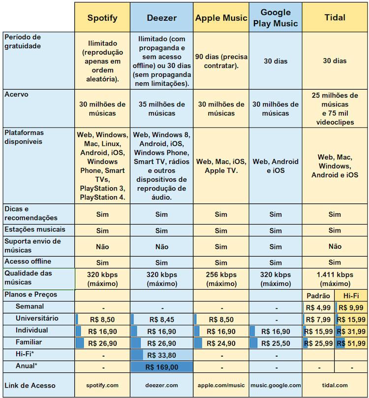 Tabela Comparativa de Preços de Serviços de Streaming
