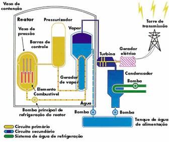 Como funciona uma usina nuclear?