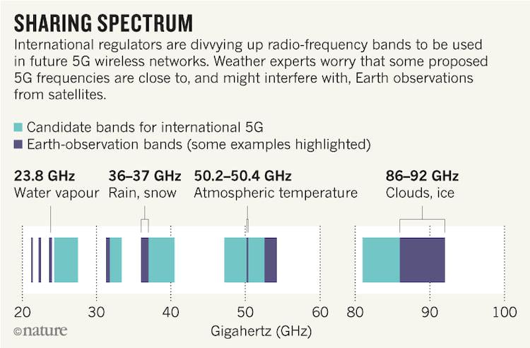 Gráfico mostra frequências utilizadas para rede 5G (em roxo) e para observação da Terra (em verde). Fonte: ITU