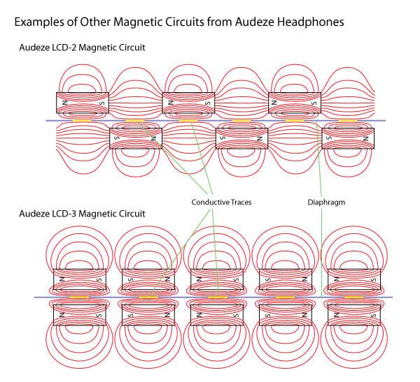 Funcionamento do driver planar maginético através de imãs enfileirados
