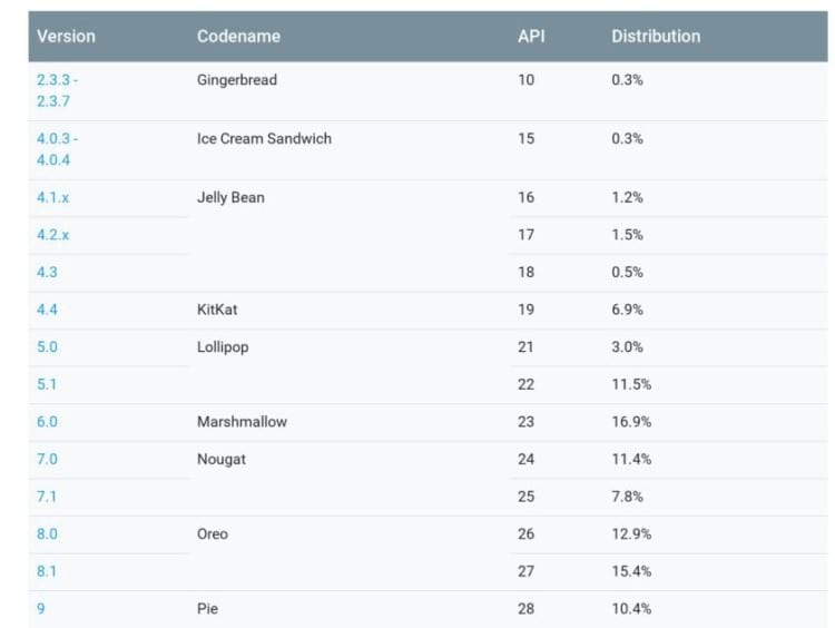 Tabela de distribuição do Android