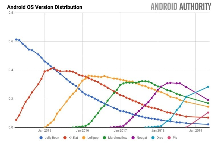 Grafico mostrando a distribuição das versões do Android ao longo dos anos (by website Android Autority)