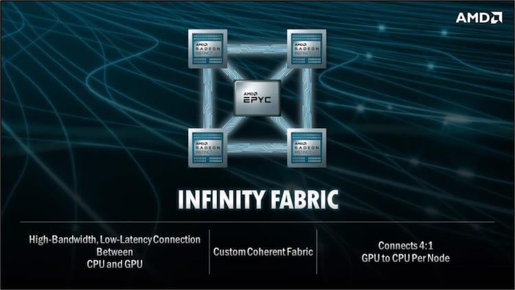 Quatro GPUs para um Processador em cada Node