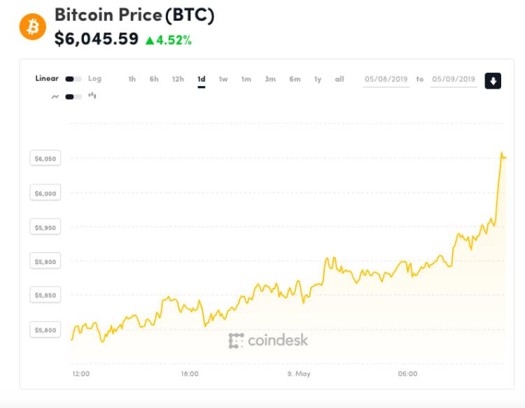 Gráfico ilustrando as altas da cotação que o Bitcoin bateu