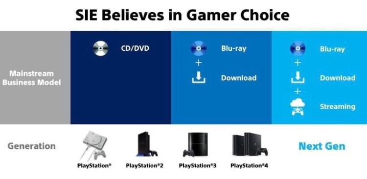 Formatos suportados pelo console da nova geração
