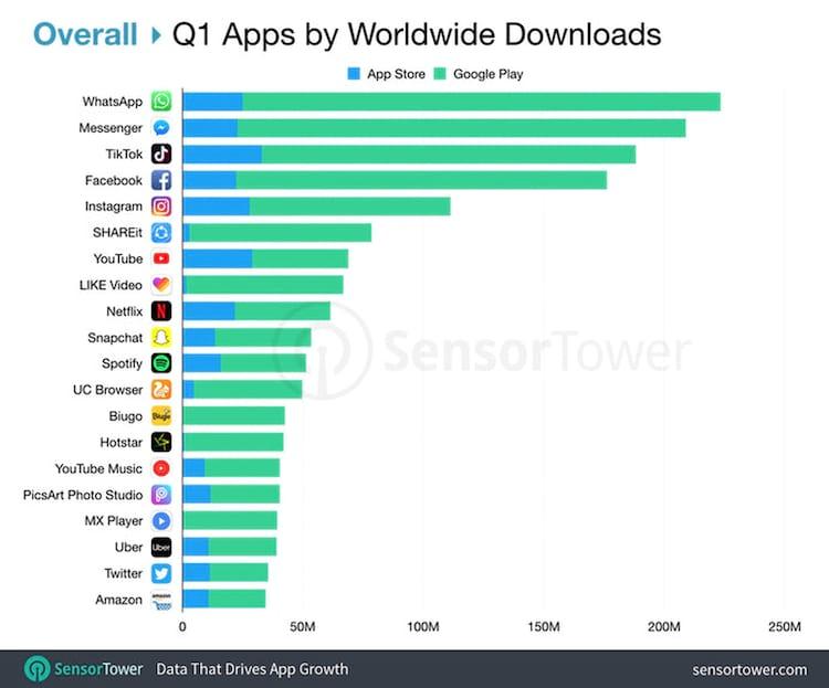 Ranking da Sensotower mostra quais aplicativos mais baixados por trimestre. O gráfico mostra também o número de downloads tanto pela Apple Store quanto pela Google Play Store.