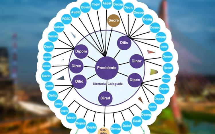 Como fazer um organograma