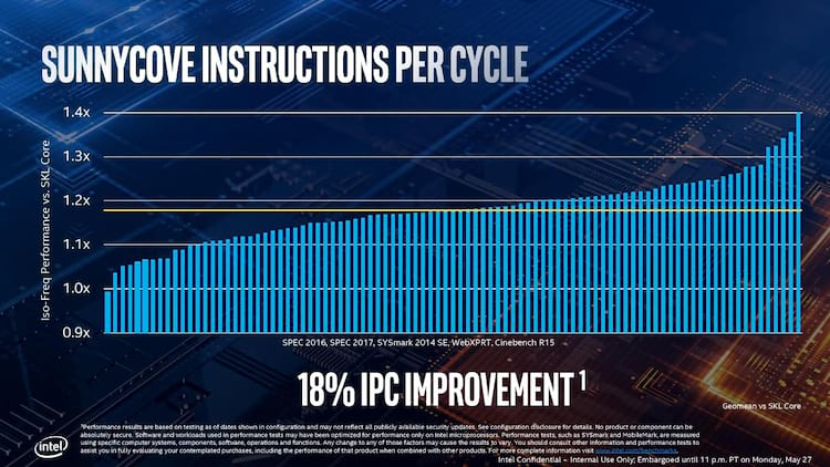 Melhora no desempenho da décima geração de processadores