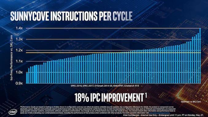 IPC Intel 10° geração