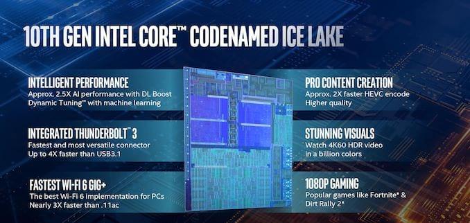 Intel Ice Lake 10° geração