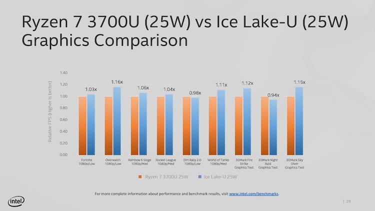 Ryzen 7 3700u vs Equivalente Ice Lake-U