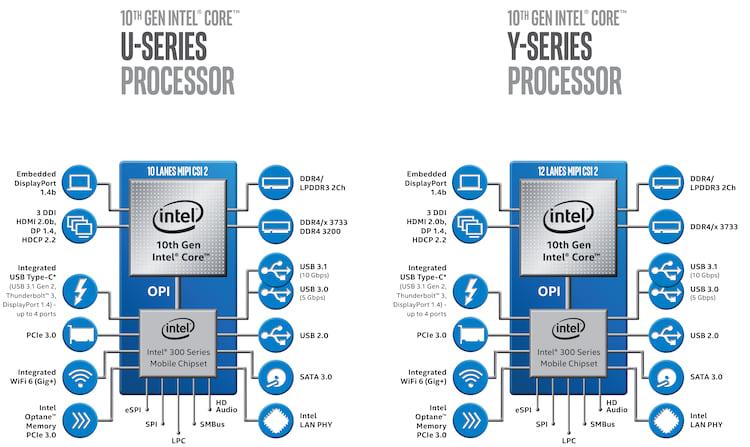 Algumas das features da décima geração de CPUs Intel móveis