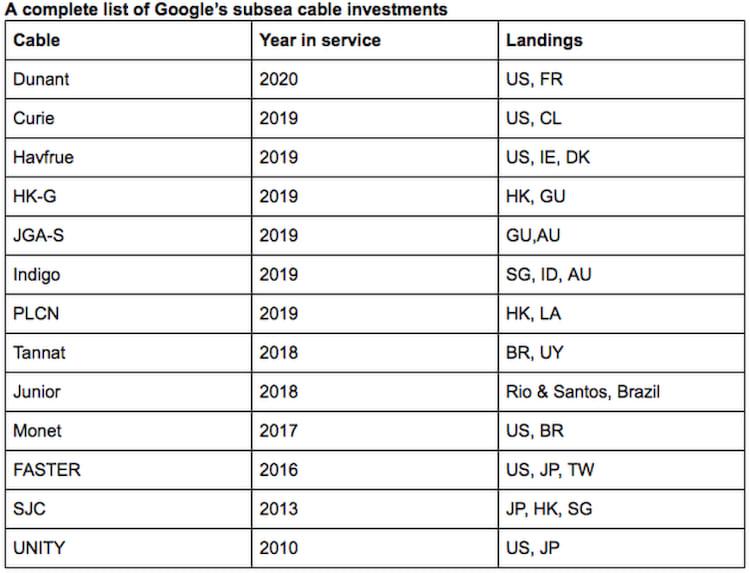Lista de projetos de cabos subsmarinos com participação do Google