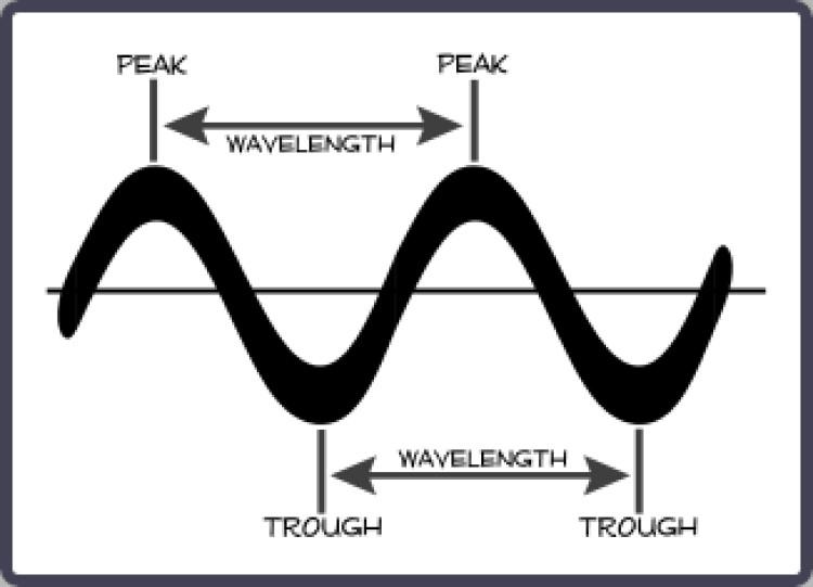 Estrutura de uma onda