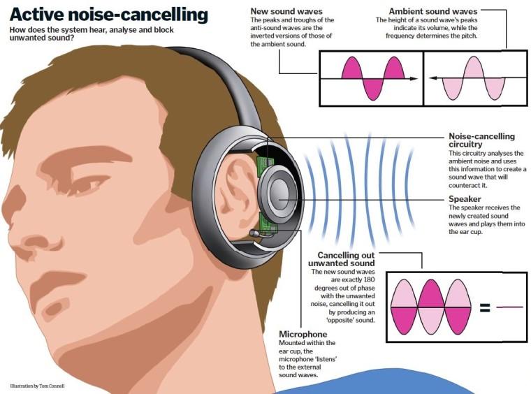 Esquema do funcionamento do cancelamento de ruído ativo