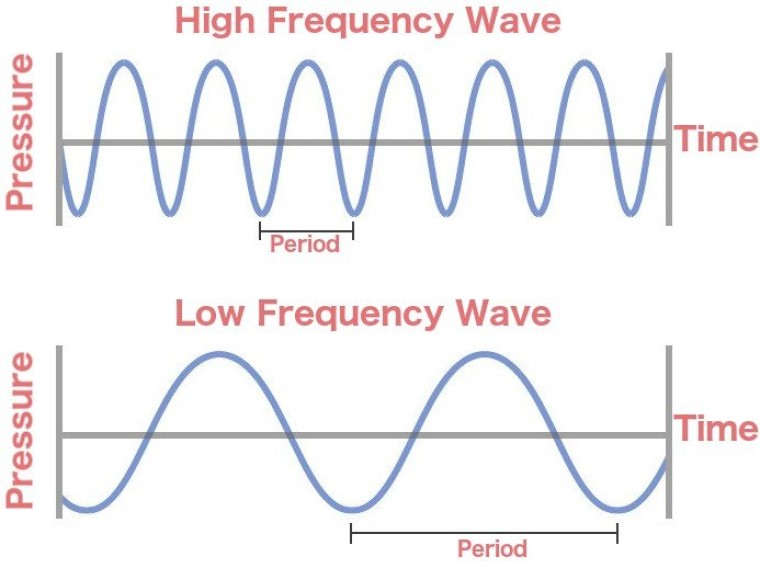 Alta frequência  e baixa frequência