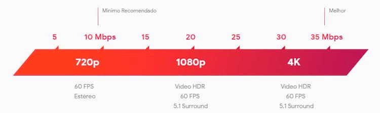 Velocidade requerida para utilização do Google Stadia