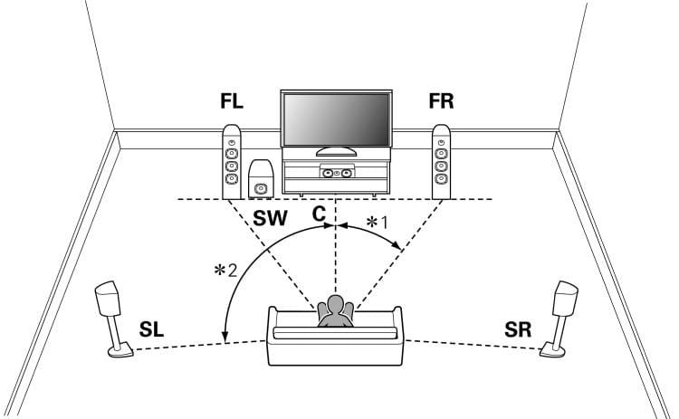 Sistema de caixas com 5.1 canais