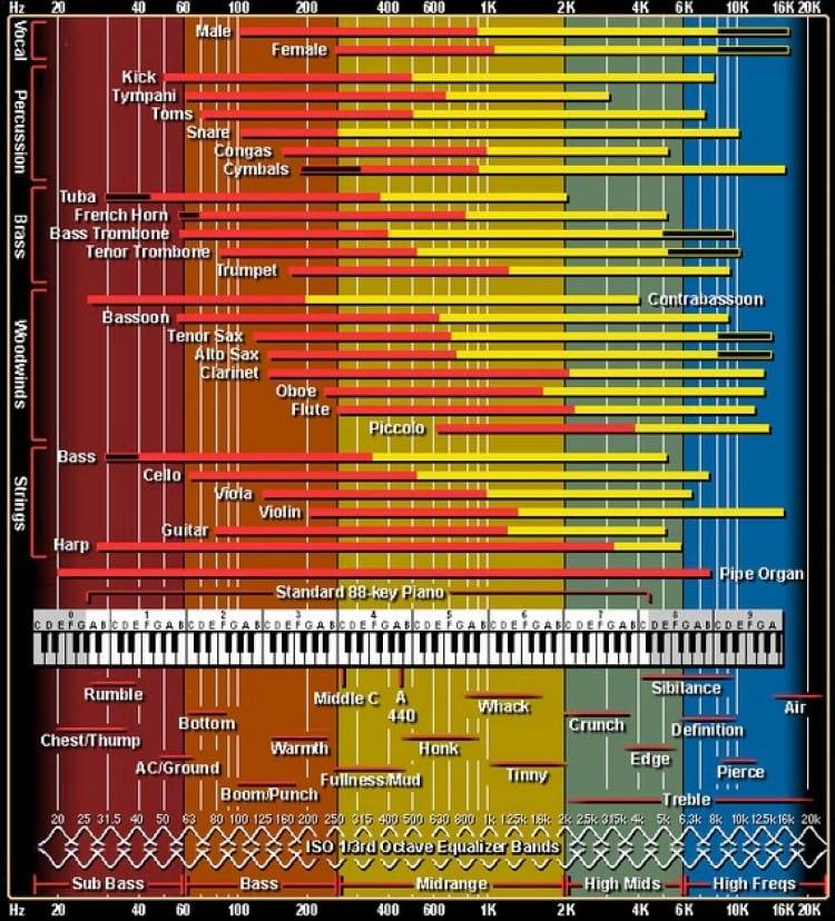Espectro musical de frequência de áudio [Fonte: independentrecording.net]