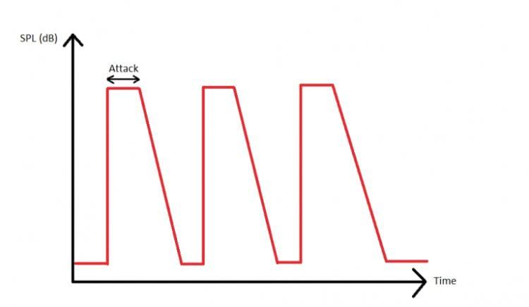 Representação do ataque - nivel de SPL e tempo [Fonte: crinacle.com]
