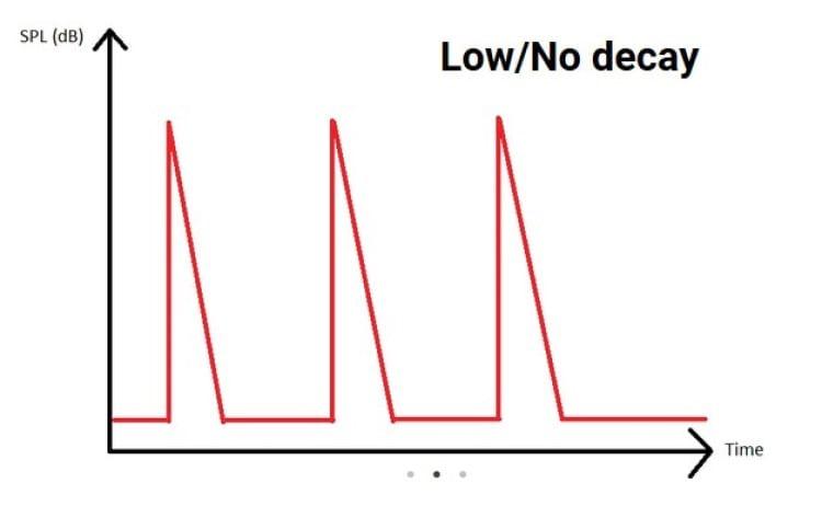 Decay baixo ou proximo de zero [Fonte: crinacle.com]