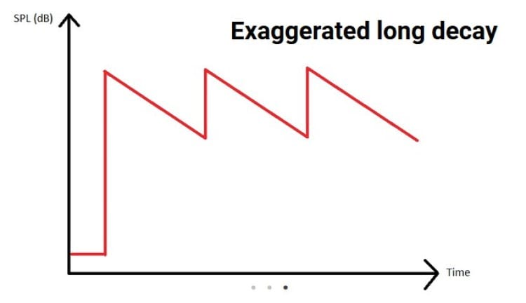 Decay exagerado, longo, alto [Fonte: crinacle.com]