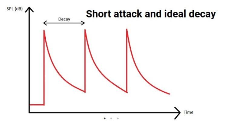 Decay ideal e ataque curto [Fonte: crinacle.com]