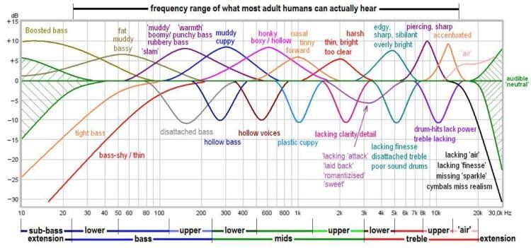 Gráfico de resposta de frequência com os adjetivos dados pelas mudanças na curva