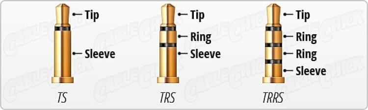TS (mono), TRS (estéreo) e TRRS