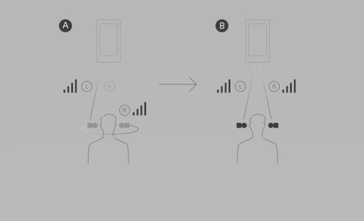 Funcionamento do novo chip Bluetooth que transmite o sinal ao mesmo tempo para o lado direito e esquerdo