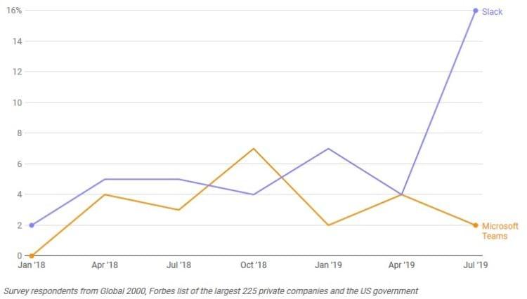 Grafico que mostra qual programa vem sendo deixado de lado pelas empresas nos últimos meses
