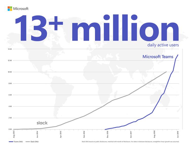 Grafico que mostra os usuários ativos diários de cada aplicação