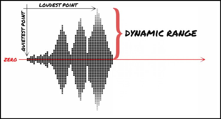 Imagem ilustrativa mostrando o que é Dynamic Range (DR) - Foto por/Photo by: urm