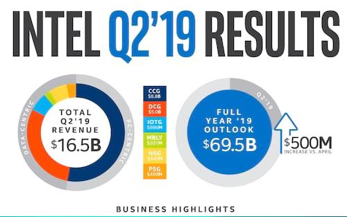 Intel divulga os resultados financeiros do segundo trimestre de 2019