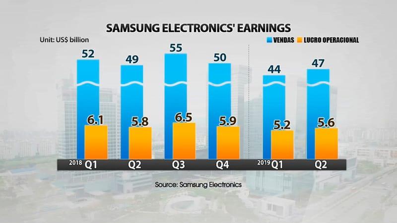Samsung - Gráfico comparativo 2018 / 2019 - Vendas e Lucro Operacional