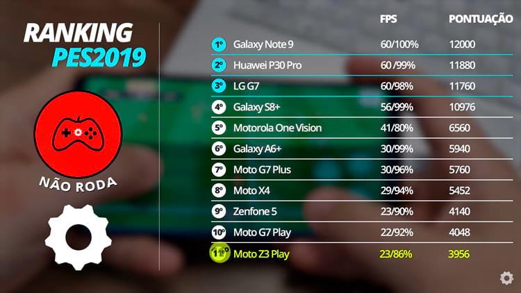 Ranking dos melhores smartphones para jogar PES 2019