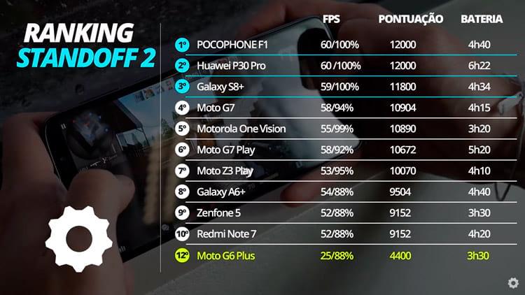 Moto G6 Plus no Standoff 2